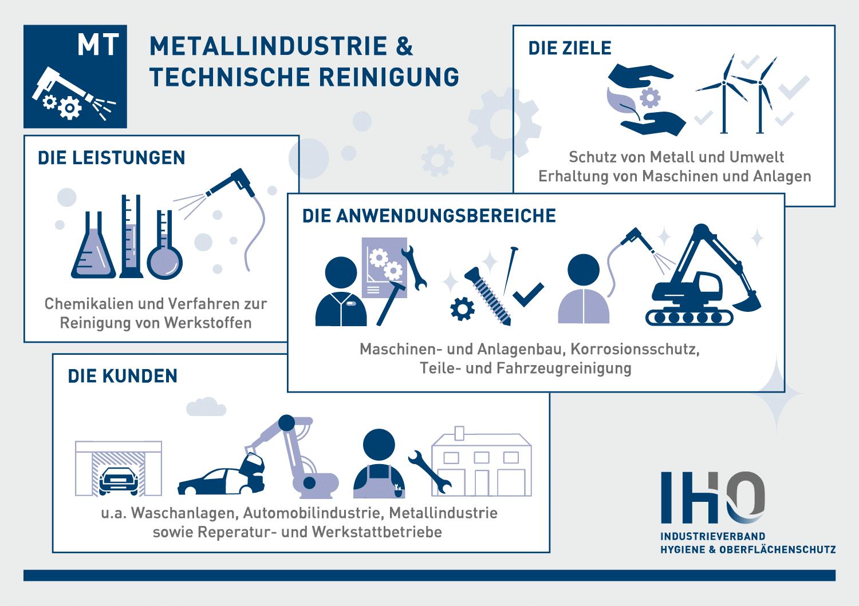 Metallindustrie und technische Reinigung