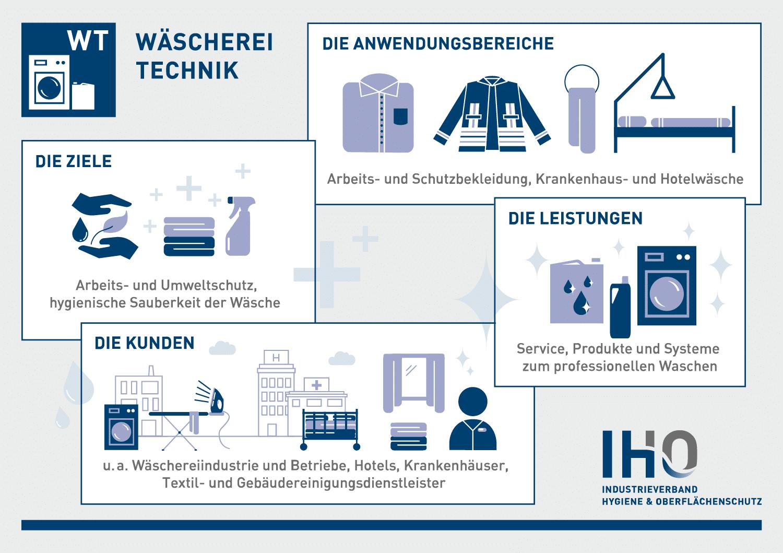 Wäschereitechnik